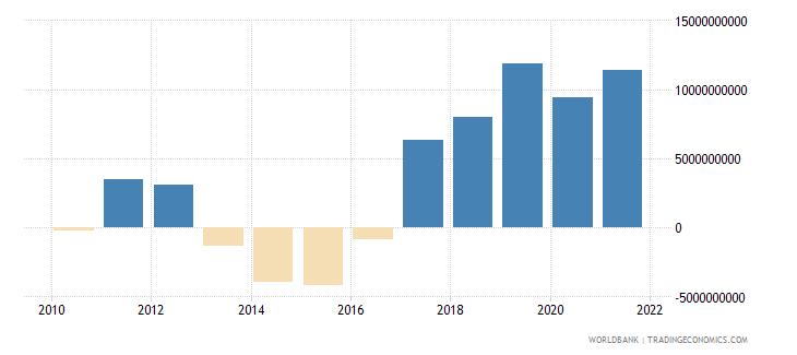 belarus net foreign assets current lcu wb data