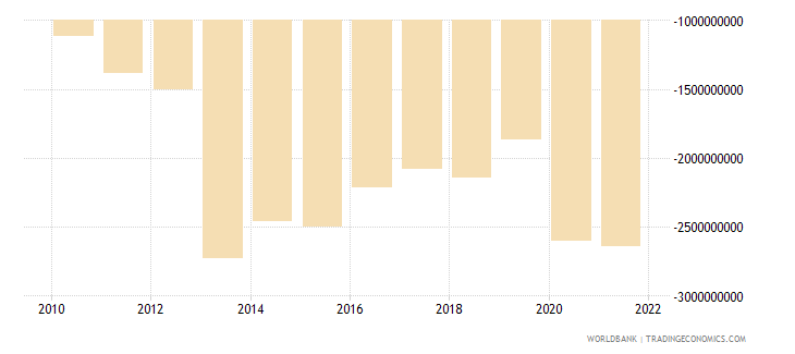 belarus net income bop us dollar wb data