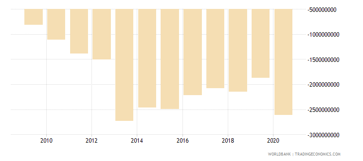 belarus net income from abroad us dollar wb data