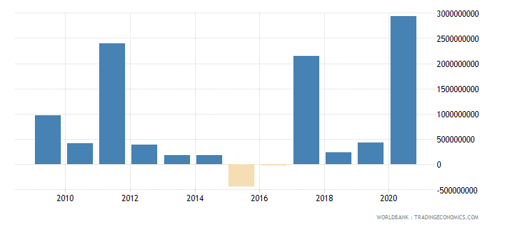 belarus net incurrence of liabilities total current lcu wb data