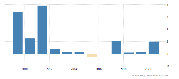 belarus net incurrence of liabilities total percent of gdp wb data
