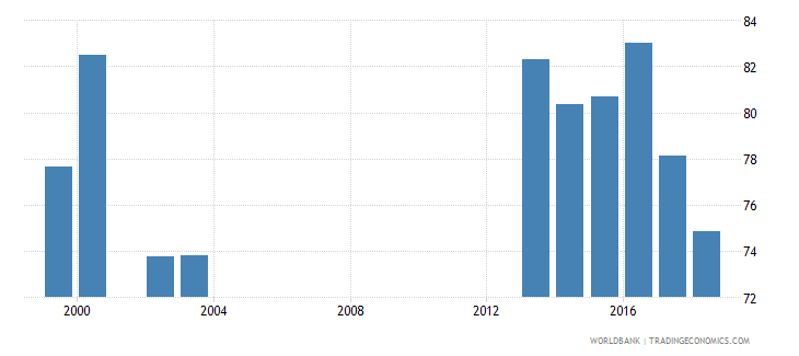 belarus net intake rate in grade 1 female percent of official school age population wb data
