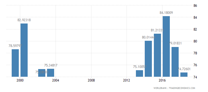 belarus net intake rate in grade 1 male percent of official school age population wb data