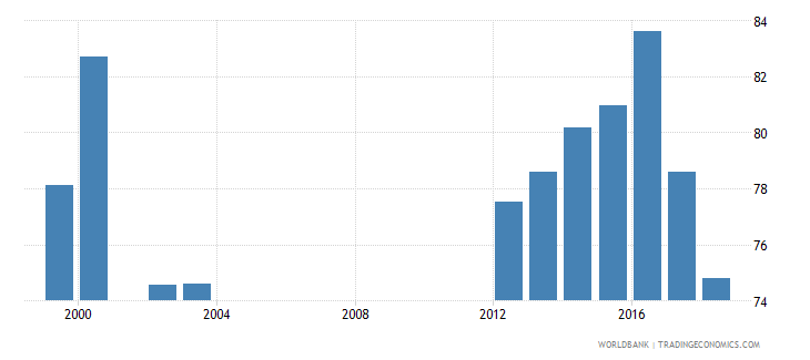 belarus net intake rate in grade 1 percent of official school age population wb data