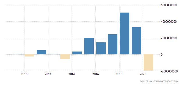 belarus net lending   net borrowing  current lcu wb data