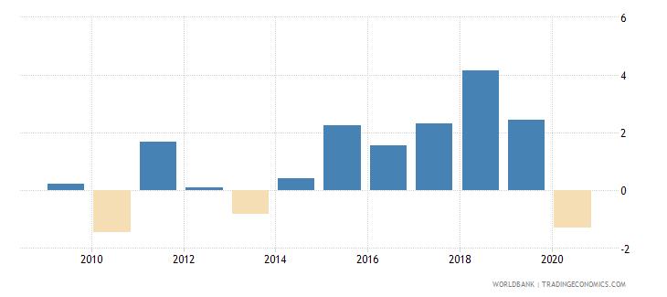 belarus net lending   net borrowing  percent of gdp wb data