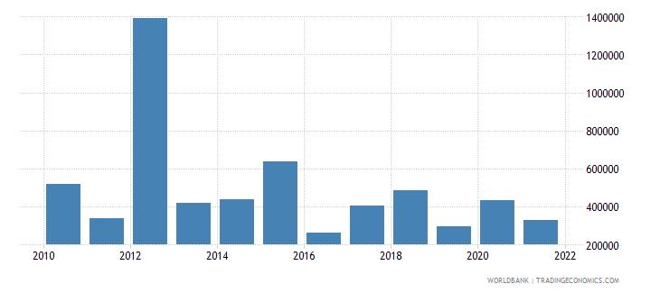 belarus net official flows from un agencies iaea us dollar wb data