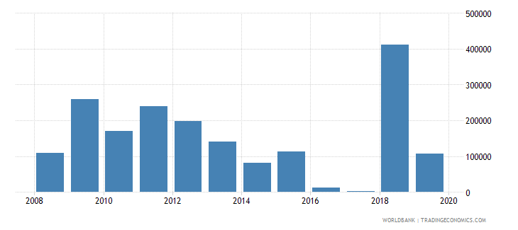 belarus net official flows from un agencies unaids us dollar wb data