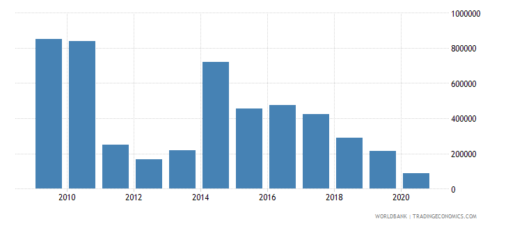 belarus net official flows from un agencies undp us dollar wb data