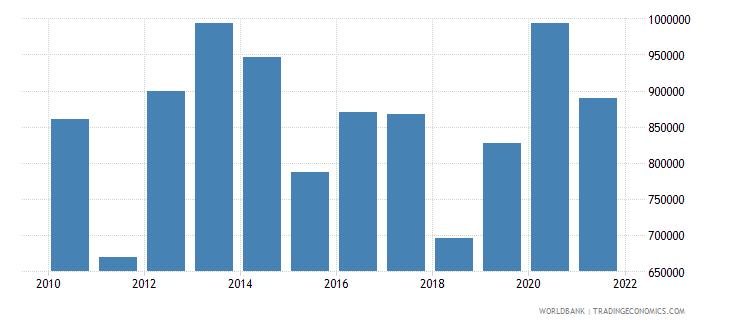 belarus net official flows from un agencies unicef us dollar wb data