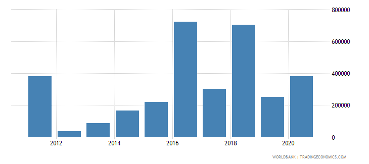 belarus net official flows from un agencies who current us$ wb data
