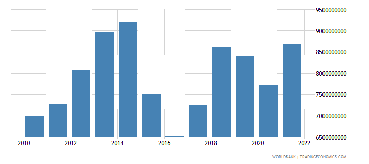 belarus net taxes on products us dollar wb data