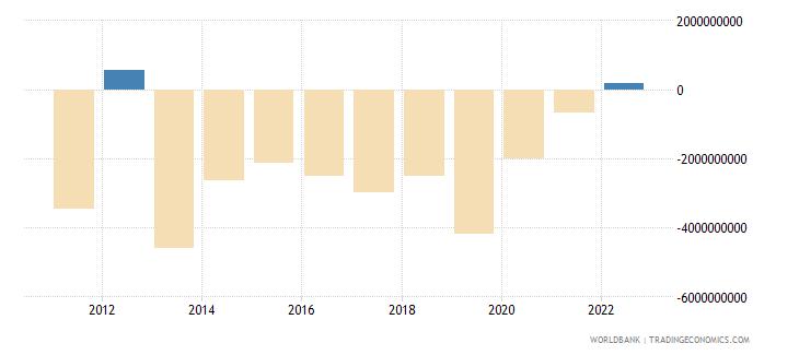 belarus net trade in goods bop us dollar wb data