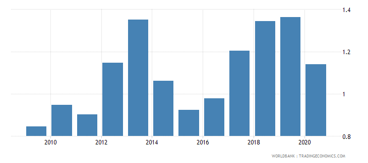 belarus new business density new registrations per 1 000 people ages 15 64 wb data