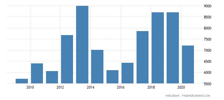 belarus new businesses registered number wb data