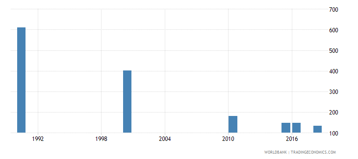 belarus number of deaths ages 5 14 years wb data