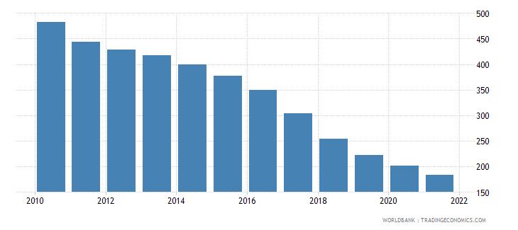belarus number of infant deaths wb data