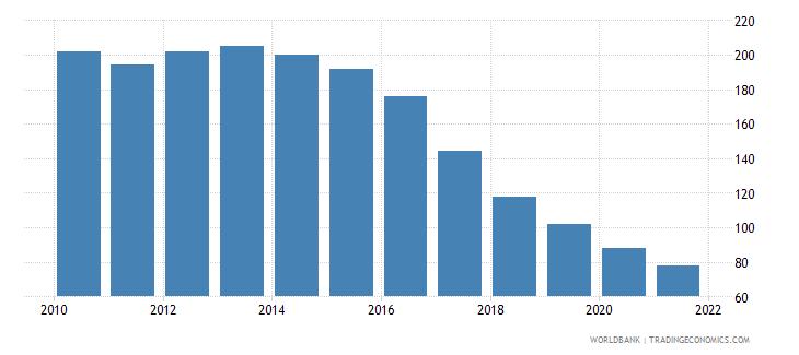 belarus number of neonatal deaths wb data