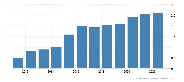 belarus official exchange rate lcu per us dollar period average wb data