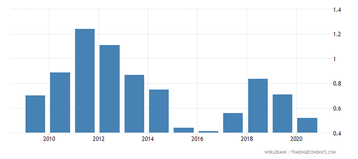 belarus oil rents percent of gdp wb data