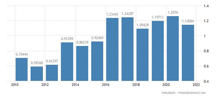 belarus ores and metals exports percent of merchandise exports wb data