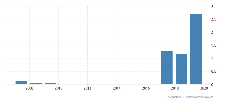 belarus outstanding international private debt securities to gdp percent wb data