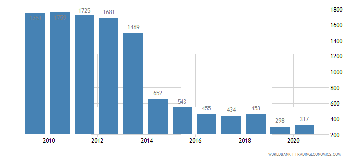 belarus patent applications residents wb data