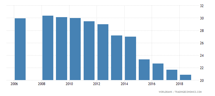 belarus percentage of students enrolled in engineering manufacturing and construction programmes in tertiary education who are female percent wb data