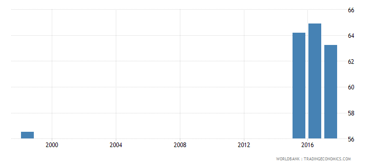 belarus percentage of teachers in post secondary non tertiary education who are female percent wb data