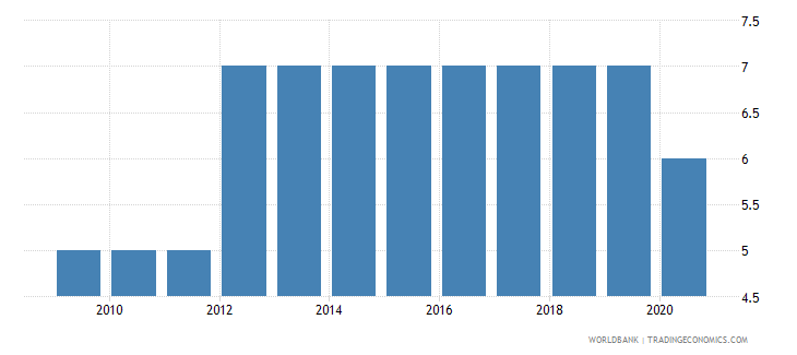 belarus political stability and absence of violence terrorism number of sources wb data