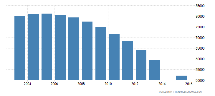 belarus population age 20 female wb data
