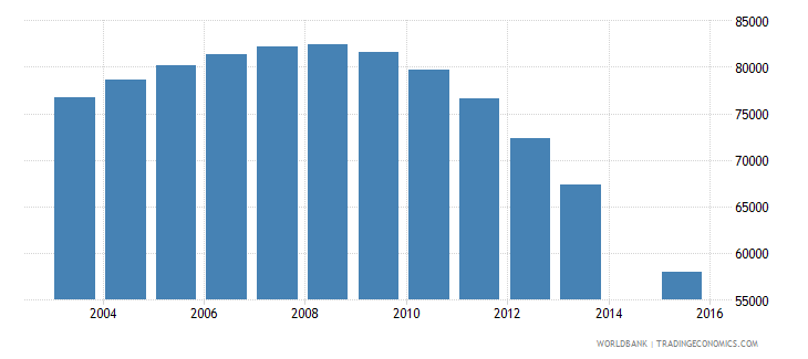 belarus population age 22 female wb data