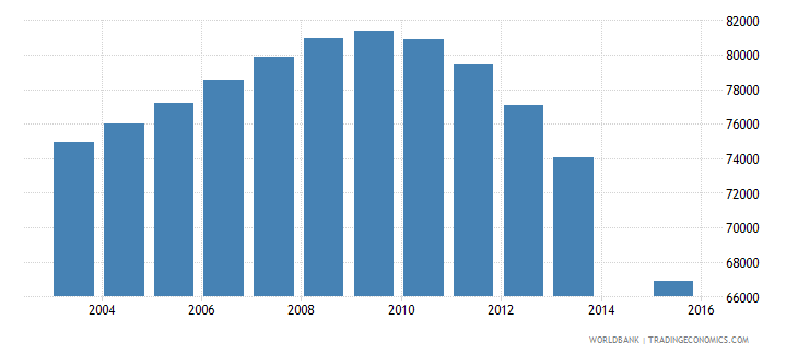 belarus population age 24 female wb data
