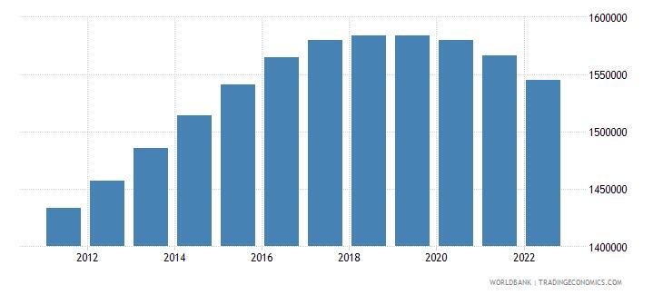 belarus population ages 0 14 total wb data