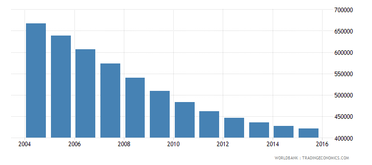 belarus population ages 10 18 male wb data
