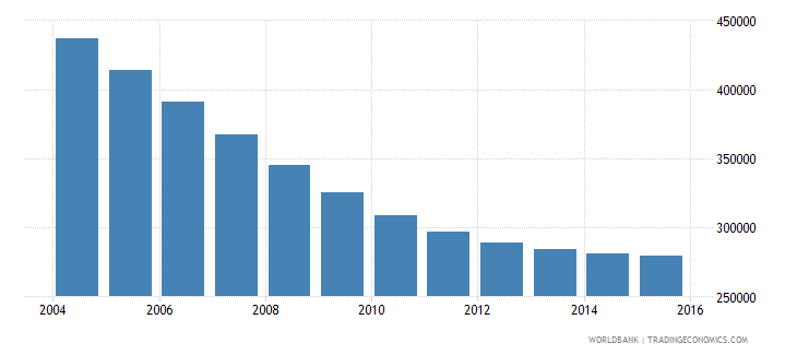 belarus population ages 11 16 male wb data