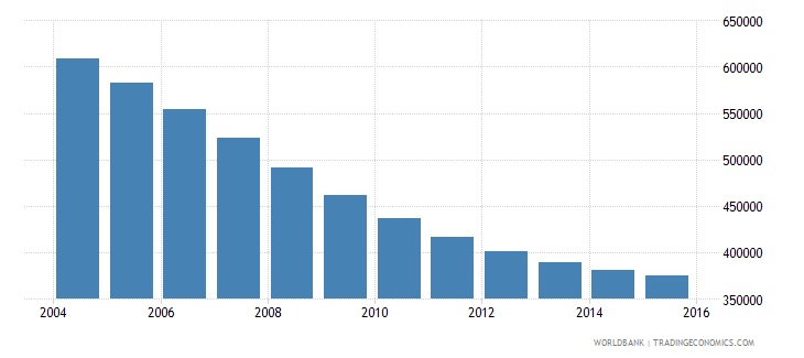 belarus population ages 11 18 male wb data