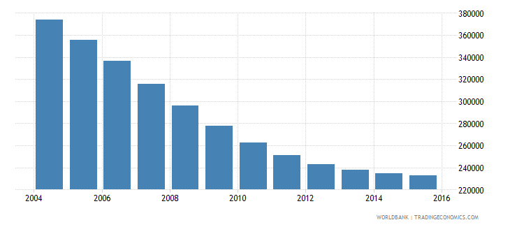 belarus population ages 12 16 male wb data