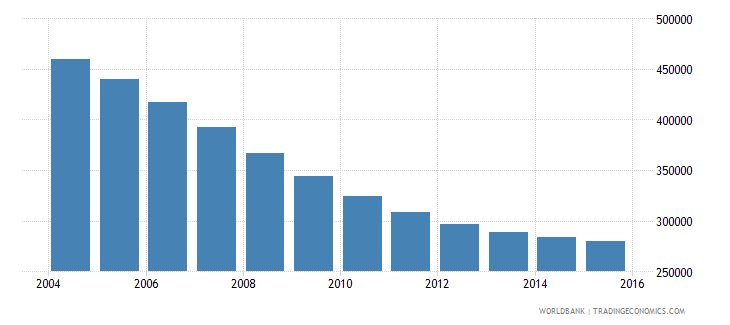 belarus population ages 12 17 male wb data