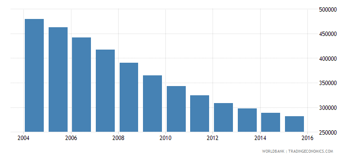 belarus population ages 13 18 male wb data