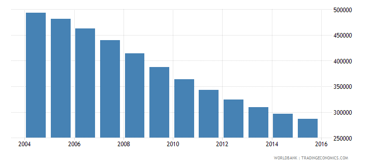belarus population ages 14 19 male wb data