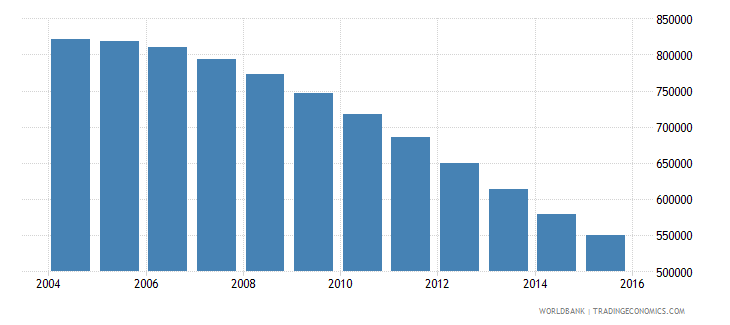 belarus population ages 15 24 male wb data