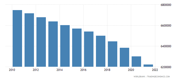 belarus population ages 15 64 total wb data