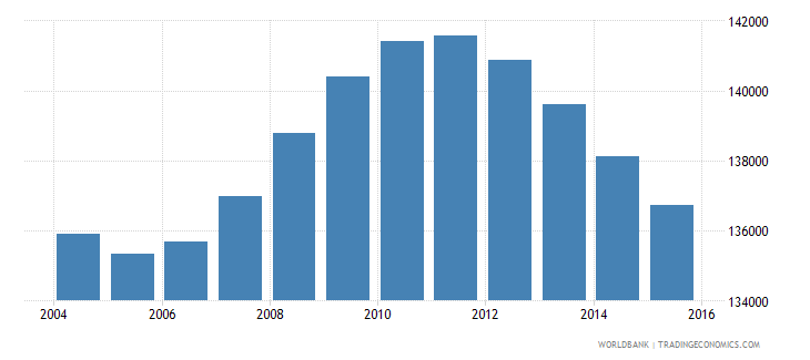 belarus population ages 3 5 male wb data