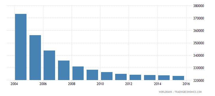 belarus population ages 5 11 male wb data