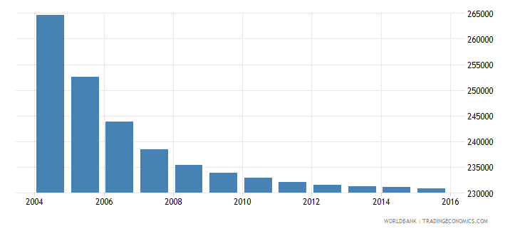 belarus population ages 6 10 male wb data