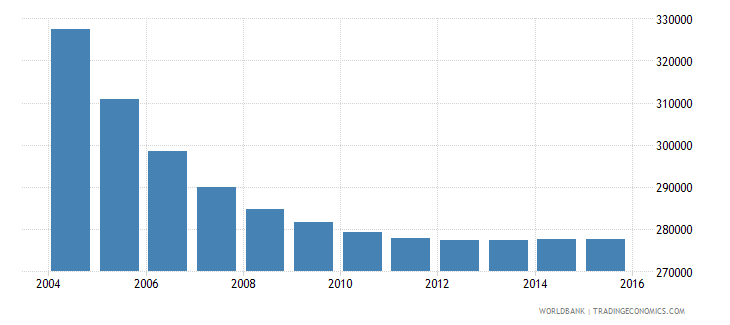 belarus population ages 6 11 male wb data