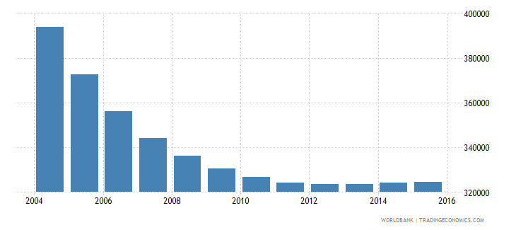 belarus population ages 6 12 male wb data