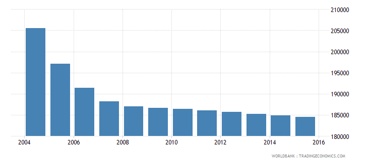 belarus population ages 6 9 male wb data