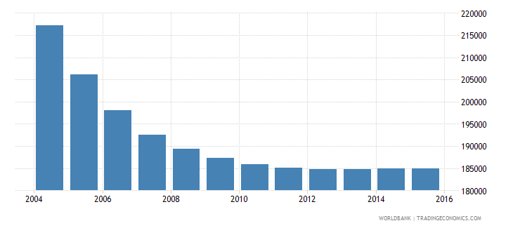 belarus population ages 7 10 male wb data